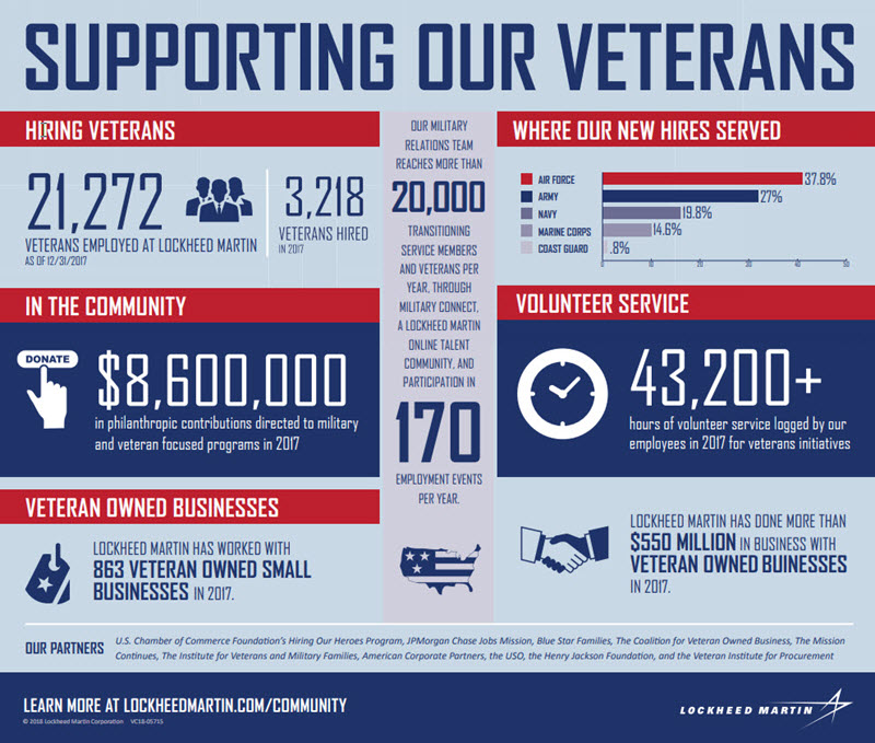 Lockheed Martin infographic titled Supporting Our Veterans