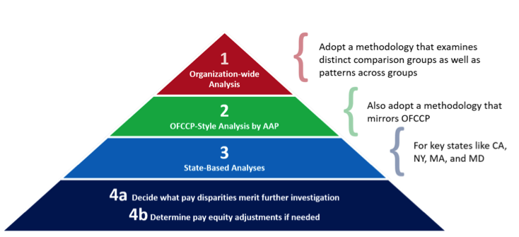 pay disparity pyramid
